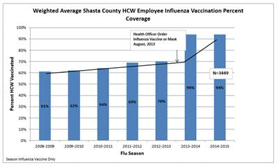 smShasta Co GACH HCW Vaccination Rates 2007-2015_Page_03
